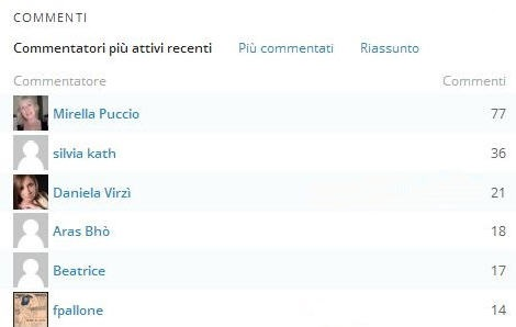 top-commenter al 18.11